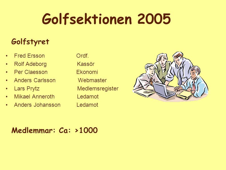 Golfsektionen 2005 Fred Ersson Ordf. Rolf Adeborg Kassör Per Claesson Ekonomi Anders Carlsson Webmaster Lars Prytz Medlemsregister Mikael Anneroth Led