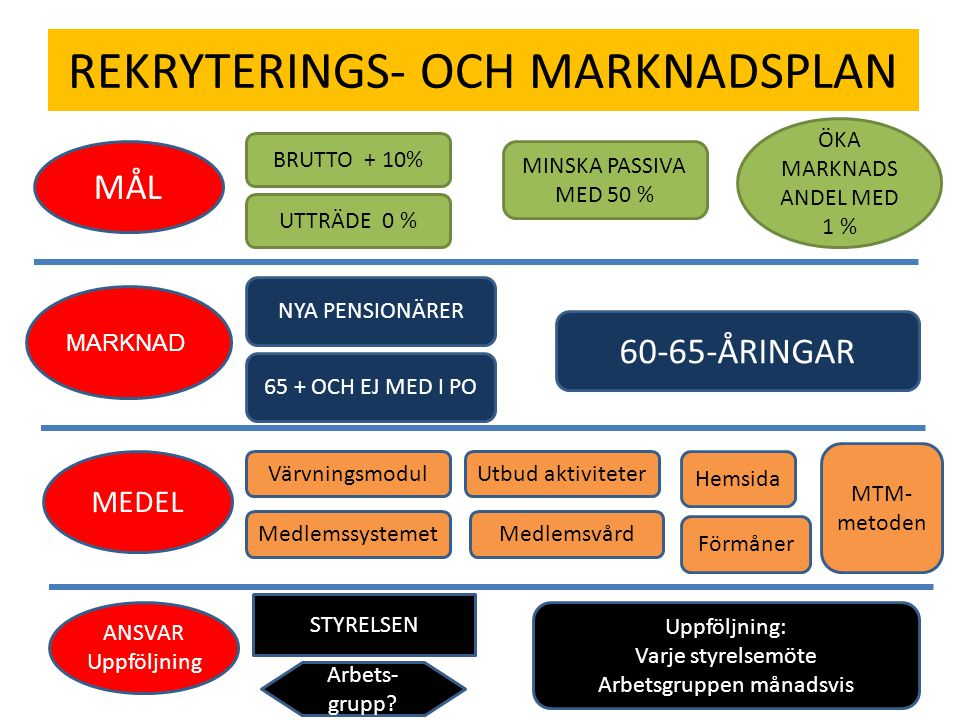 REKRYTERINGS- OCH MARKNADSPLAN MÅL MARKNAD MEDEL ANSVAR Uppföljning BRUTTO + 10% UTTRÄDE 0 % MINSKA PASSIVA MED 50 % ÖKA MARKNADS ANDEL MED 1 % NYA PENSIONÄRER 65 + OCH EJ MED I PO 60-65-ÅRINGAR Värvningsmodul Medlemssystemet Utbud aktiviteter Medlemsvård Hemsida Förmåner MTM- metoden STYRELSEN Arbets- grupp.