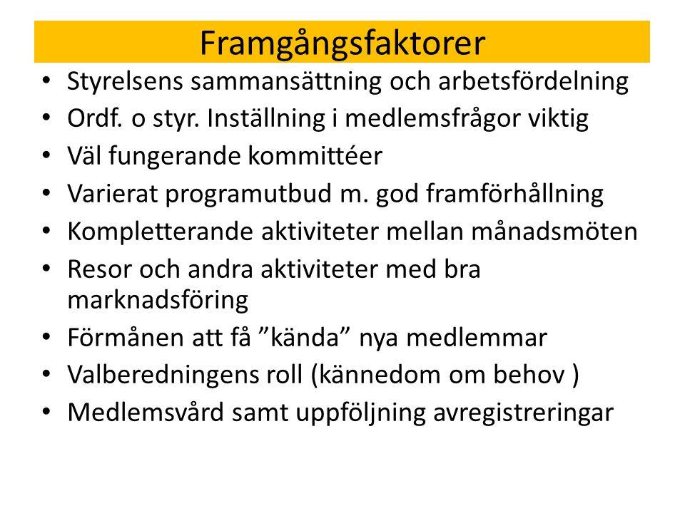 Framgångsfaktorer Styrelsens sammansättning och arbetsfördelning Ordf.