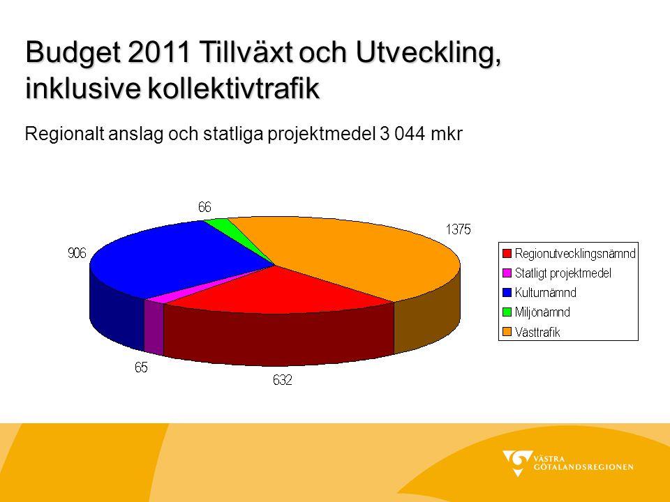 Budget 2011 Tillväxt och Utveckling, inklusive kollektivtrafik Regionalt anslag och statliga projektmedel 3 044 mkr