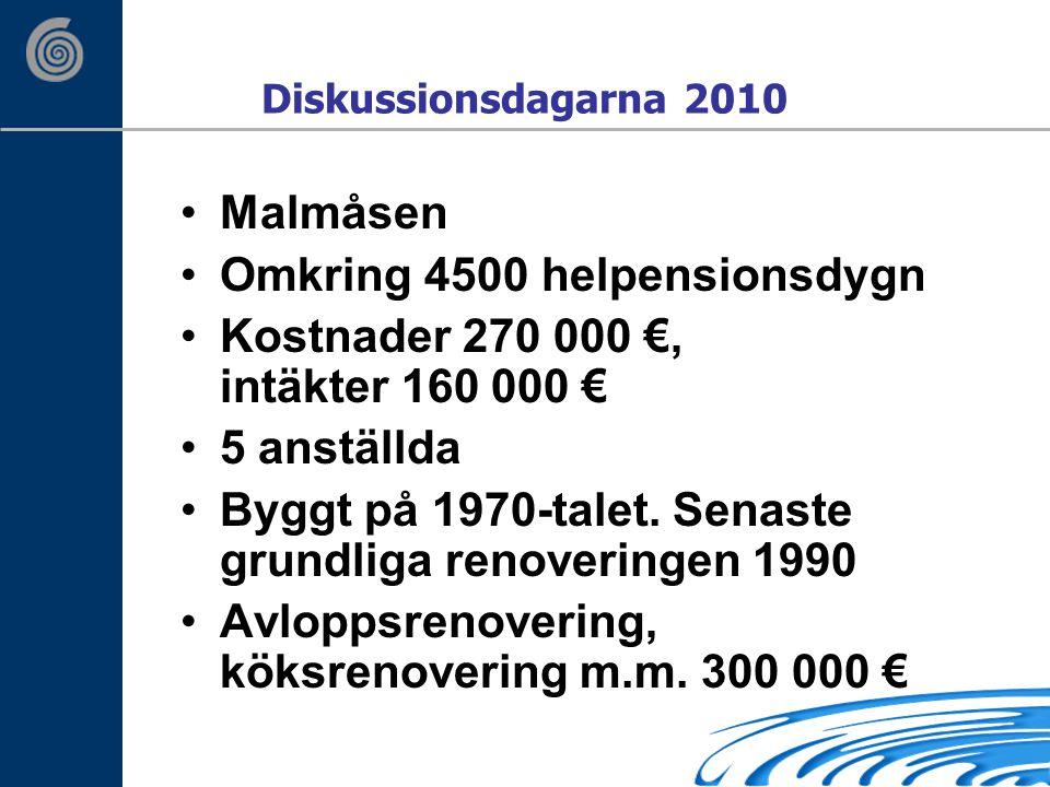 Diskussionsdagarna 2010 Malmåsen Omkring 4500 helpensionsdygn Kostnader 270 000 €, intäkter 160 000 € 5 anställda Byggt på 1970-talet.