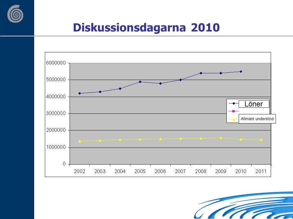 Diskussionsdagarna 2010 Löner Allmänt understöd