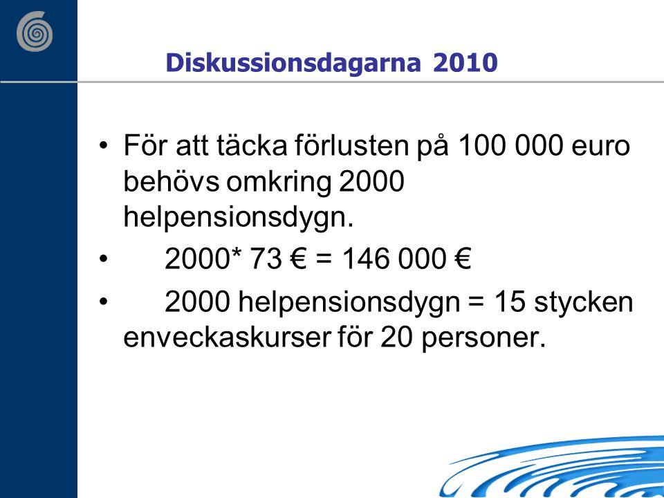 Diskussionsdagarna 2010 För att täcka förlusten på 100 000 euro behövs omkring 2000 helpensionsdygn.