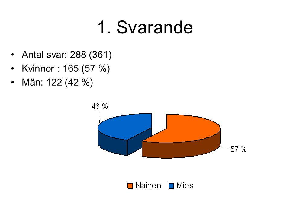 1. Svarande Antal svar: 288 (361) Kvinnor : 165 (57 %) Män: 122 (42 %)