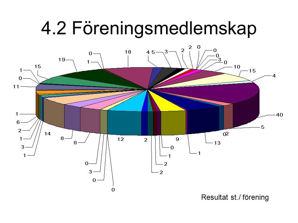 4.2 Föreningsmedlemskap Resultat st./ förening