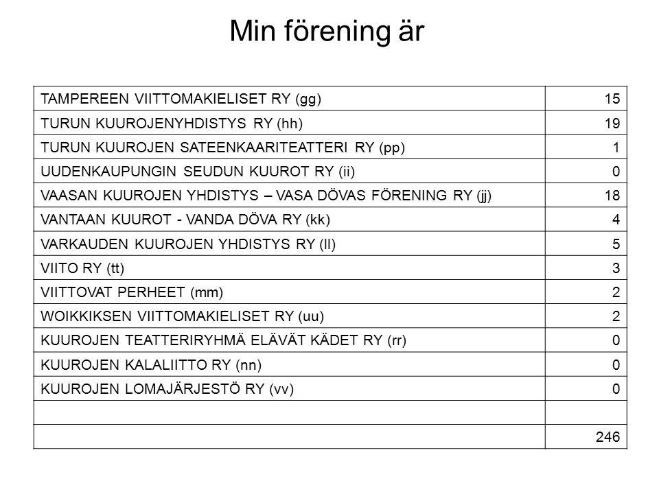 Min förening är TAMPEREEN VIITTOMAKIELISET RY (gg)15 TURUN KUUROJENYHDISTYS RY (hh)19 TURUN KUUROJEN SATEENKAARITEATTERI RY (pp)1 UUDENKAUPUNGIN SEUDUN KUUROT RY (ii)0 VAASAN KUUROJEN YHDISTYS – VASA DÖVAS FÖRENING RY (jj)18 VANTAAN KUUROT - VANDA DÖVA RY (kk)4 VARKAUDEN KUUROJEN YHDISTYS RY (ll)5 VIITO RY (tt)3 VIITTOVAT PERHEET (mm)2 WOIKKIKSEN VIITTOMAKIELISET RY (uu)2 KUUROJEN TEATTERIRYHMÄ ELÄVÄT KÄDET RY (rr)0 KUUROJEN KALALIITTO RY (nn)0 KUUROJEN LOMAJÄRJESTÖ RY (vv)0 246