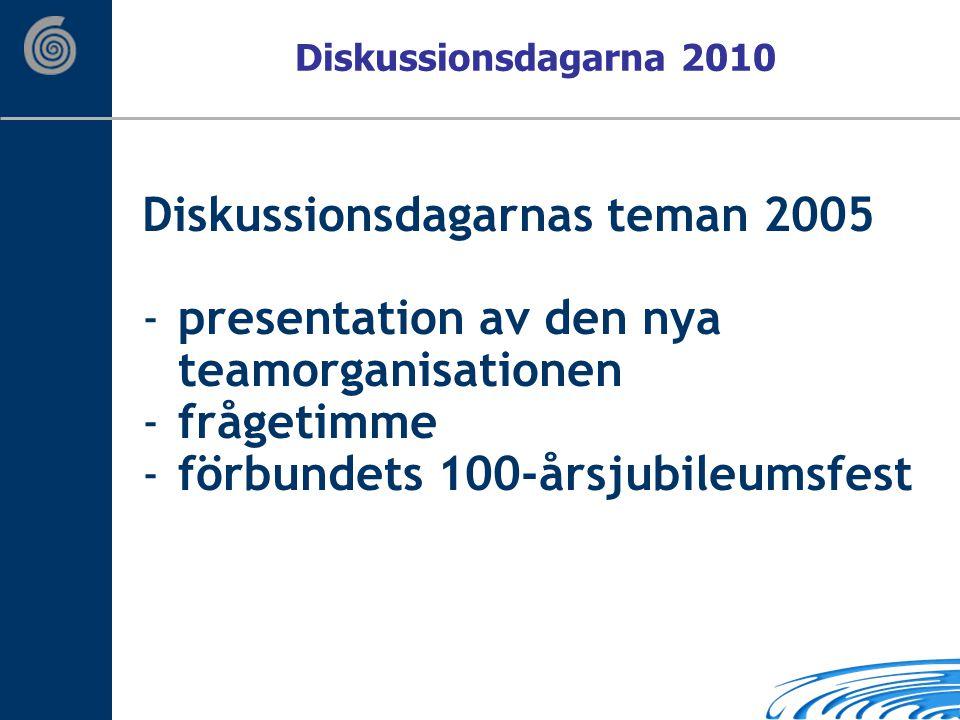 Diskussionsdagarnas teman 2005 -presentation av den nya teamorganisationen -frågetimme -förbundets 100-årsjubileumsfest Diskussionsdagarna 2010