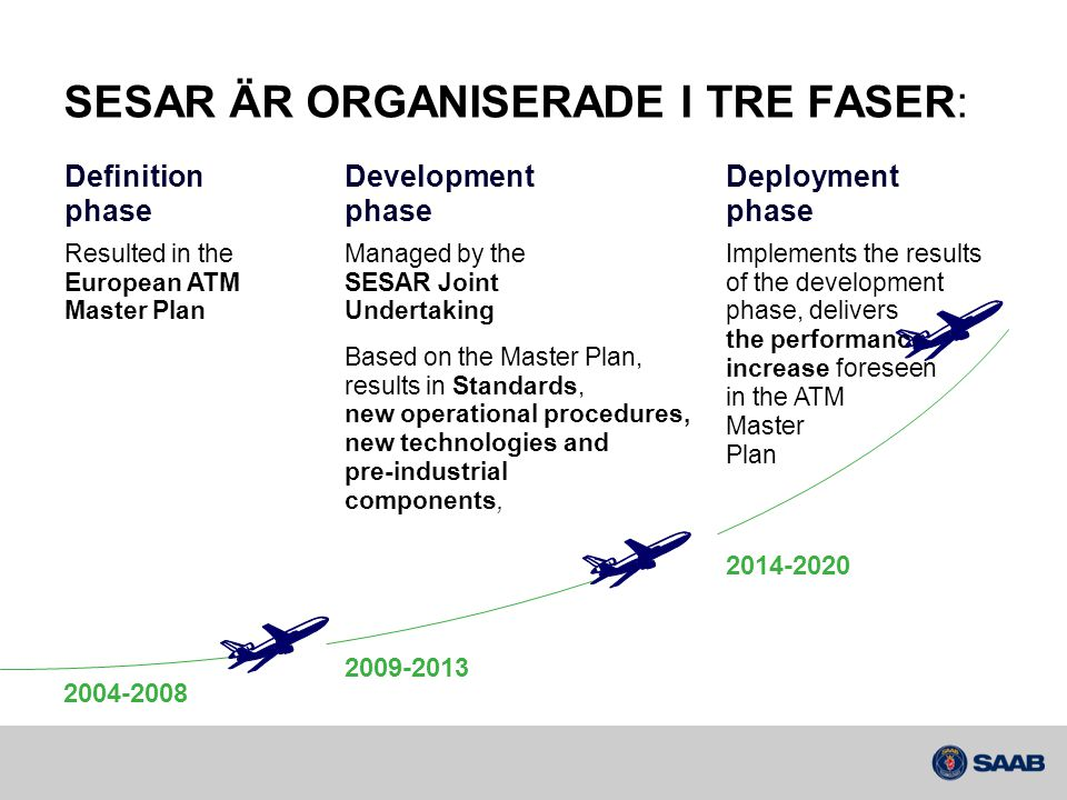 SESAR arbetspaketsstruktur (High-level) Target Concept and Architecture Maintenance Validation Infrastructure Needs Management Master Plan Maintenance R&D Transversal Areas Long-Term and Innovative Research Programme Networking Operation WP 7 En Route Operation WP 4 TMA Operation WP 5 Information Management WP 8 SWIM Technical Architecture WP 14 Aircraft Systems WP 9 F/WOC WP 11 Non Avionic CNS System WP 15 En Route & Approach ATC Systems WP 10 Network Information Management System WP 13 Airport Systems WP 12 Airport Operation WP 6 ATM Network R&D Programme WP BWP 3WP 16WP EWP C Transversal Thread Operational ThreadSystem ThreadSWIM Thread 7