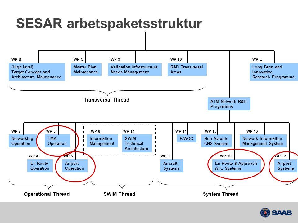SESAR Teknikutvecklingens fyra fokusområden 4-D Trajectory Management Information Management Collaborative Network Planning Enhanced Automation Support