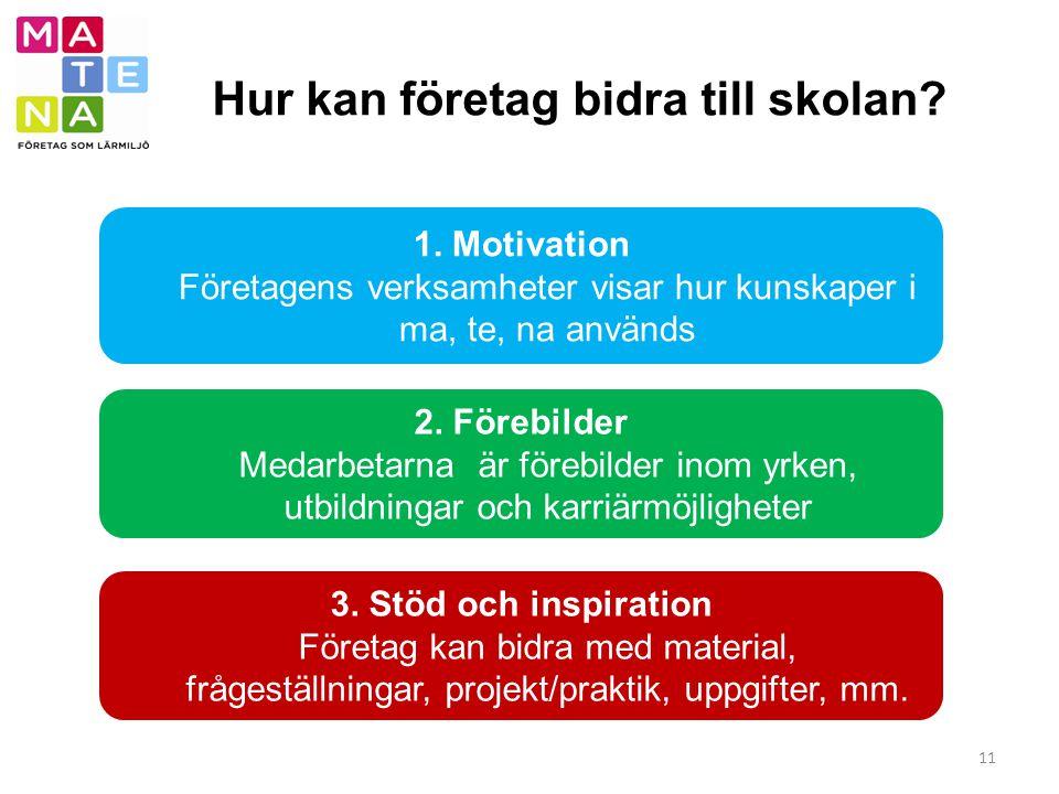 Hur kan företag bidra till skolan? 11 2. Förebilder Medarbetarna är förebilder inom yrken, utbildningar och karriärmöjligheter 1. Motivation Företagen