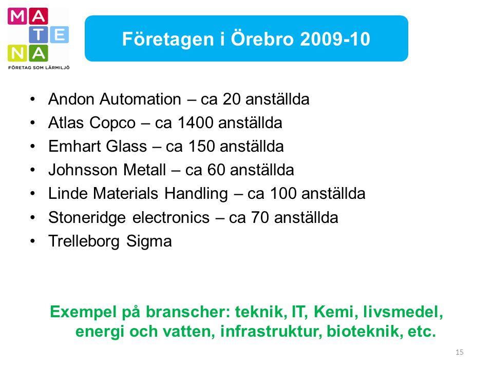 15 Företagen i Örebro 2009-10 Andon Automation – ca 20 anställda Atlas Copco – ca 1400 anställda Emhart Glass – ca 150 anställda Johnsson Metall – ca