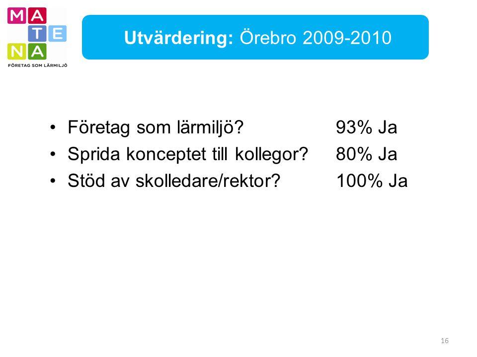 16 Företag som lärmiljö?93% Ja Sprida konceptet till kollegor?80% Ja Stöd av skolledare/rektor?100% Ja Utvärdering: Örebro 2009-2010