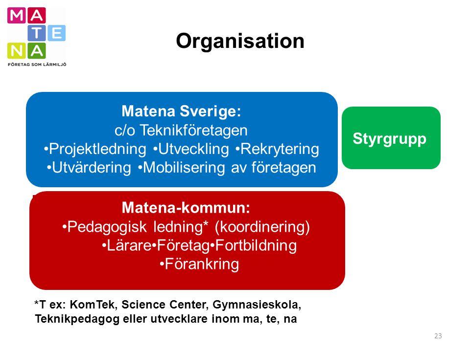 Organisation 23 *T ex: KomTek, Science Center, Gymnasieskola, Teknikpedagog eller utvecklare inom ma, te, na Matena Sverige: c/o Teknikföretagen Proje