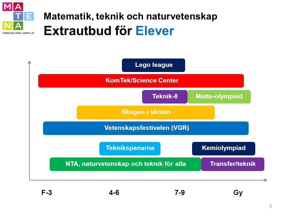 Matematik, teknik och naturvetenskap Extrautbud för Elever 8 NTA, naturvetenskap och teknik för alla F-37-9Gy4-6 Matte-olympiadSkogen i skolanTekniksp