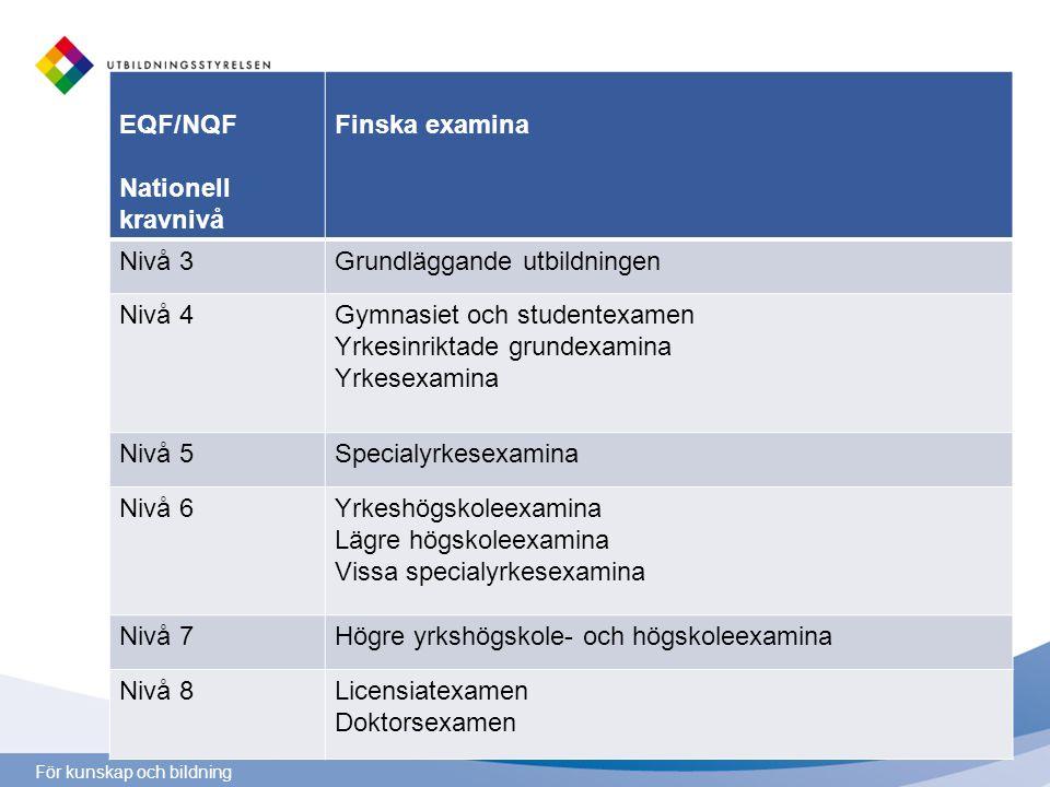 För kunskap och bildning Ehdotus tutkintojen sijoittumisesta kansalliseen viitekehykseen EQF/NQF Nationell kravnivå Finska examina Nivå 3Grundläggande utbildningen Nivå 4Gymnasiet och studentexamen Yrkesinriktade grundexamina Yrkesexamina Nivå 5Specialyrkesexamina Nivå 6Yrkeshögskoleexamina Lägre högskoleexamina Vissa specialyrkesexamina Nivå 7Högre yrkshögskole- och högskoleexamina Nivå 8Licensiatexamen Doktorsexamen
