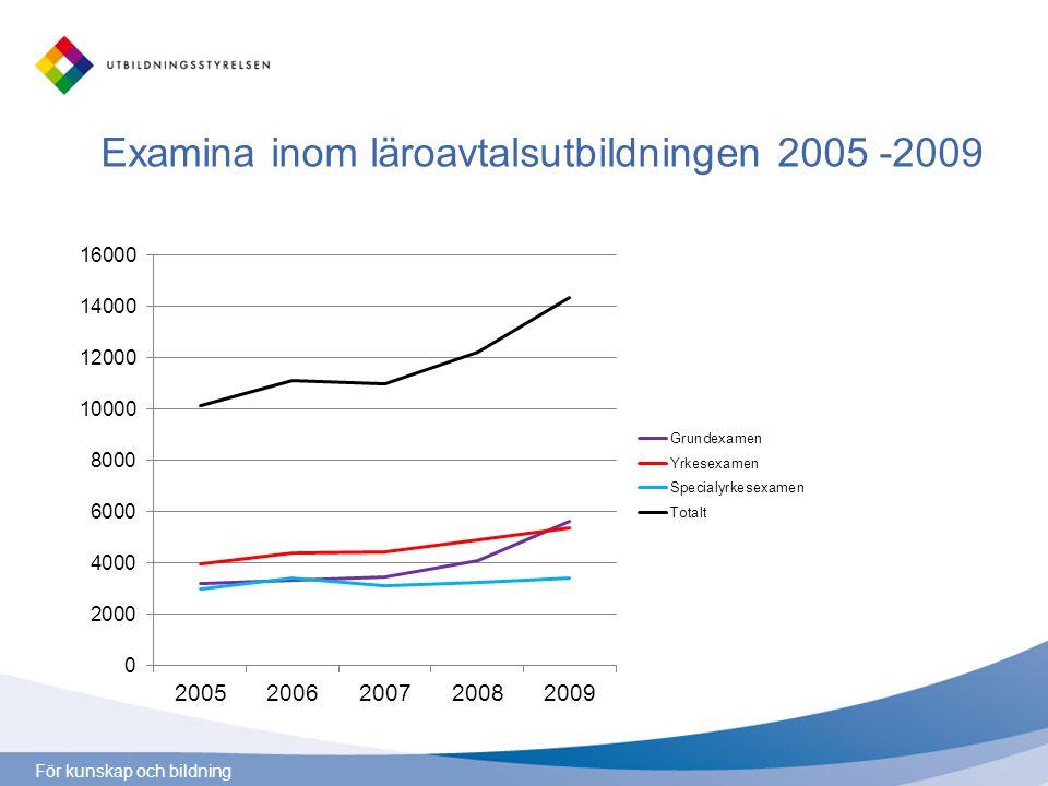 För kunskap och bildning Antalet läroavtal 2003-2010