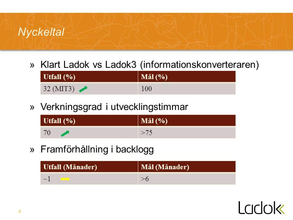 4 Nyckeltal »Klart Ladok vs Ladok3 (informationskonverteraren) »Verkningsgrad i utvecklingstimmar »Framförhållning i backlogg Utfall (%)Mål (%) 32 (MIT3)100 Utfall (%)Mål (%) 70>75 Utfall (Månader)Mål (Månader) ~1>6