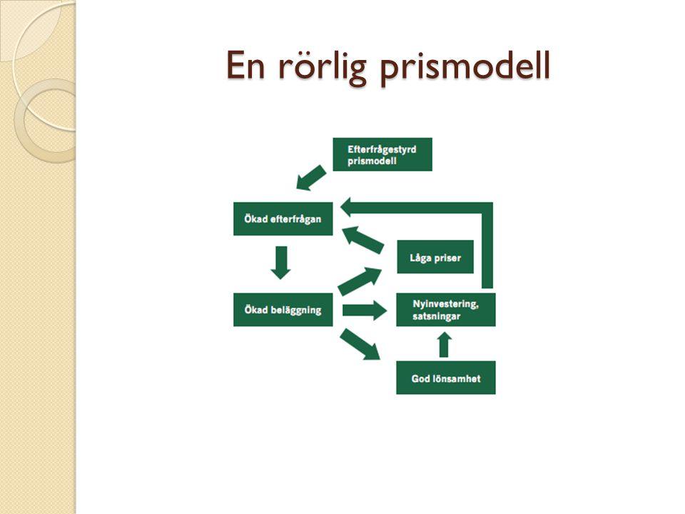 En rörlig prismodell