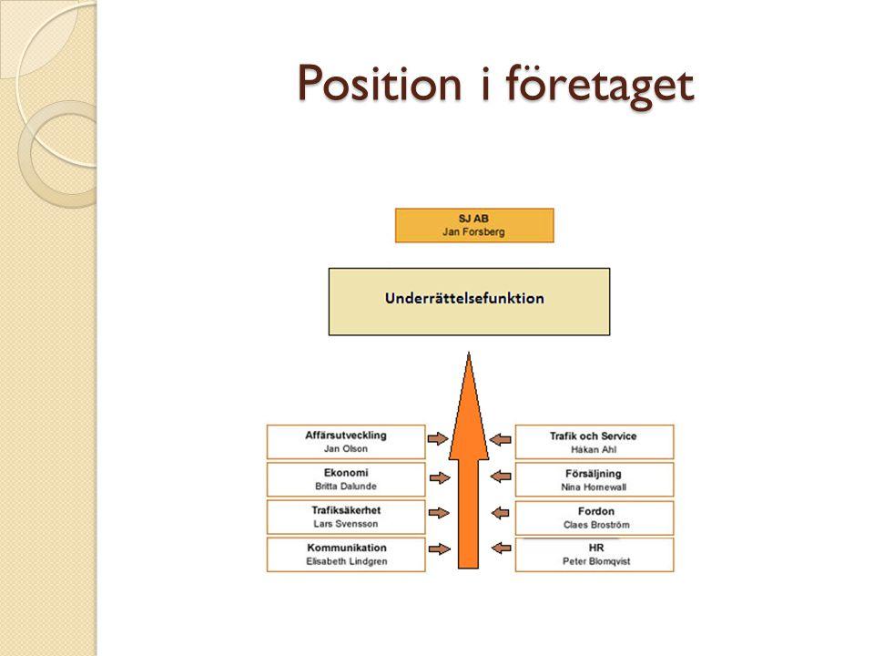 Position i företaget