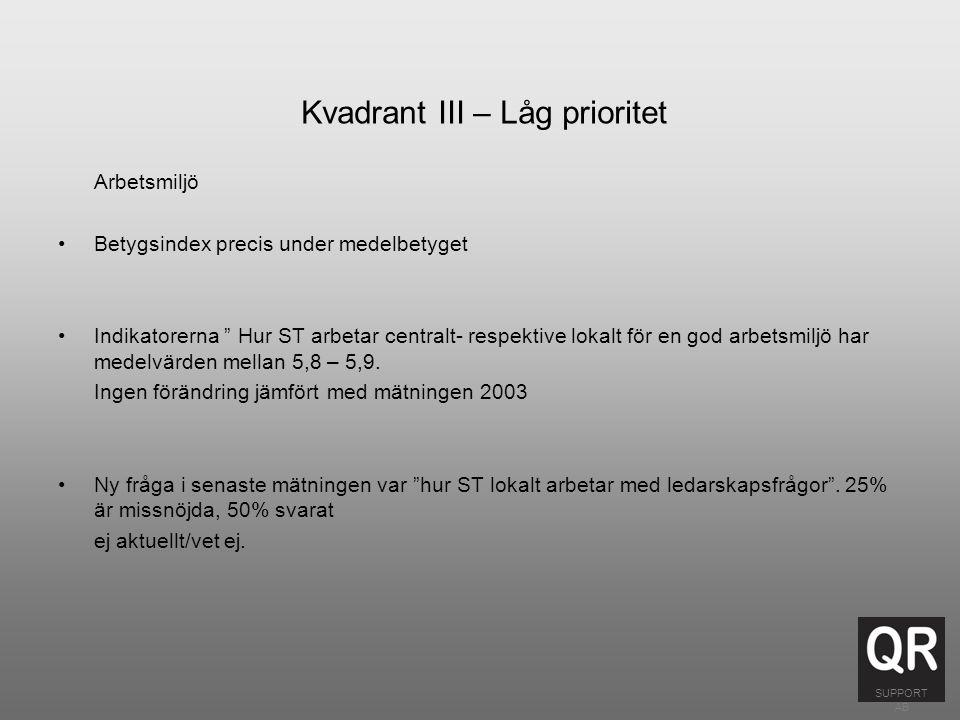 Kvadrant III – Låg prioritet Arbetsmiljö Betygsindex precis under medelbetyget Indikatorerna Hur ST arbetar centralt- respektive lokalt för en god arbetsmiljö har medelvärden mellan 5,8 – 5,9.