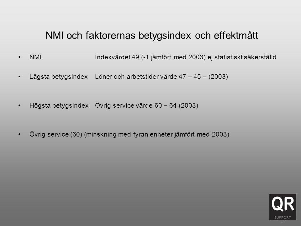 NMI och faktorernas betygsindex och effektmått NMI Indexvärdet 49 (-1 jämfört med 2003) ej statistiskt säkerställd Lägsta betygsindexLöner och arbetstider värde 47 – 45 – (2003) Högsta betygsindexÖvrig service värde 60 – 64 (2003) Övrig service (60) (minskning med fyran enheter jämfört med 2003) SUPPORT AB