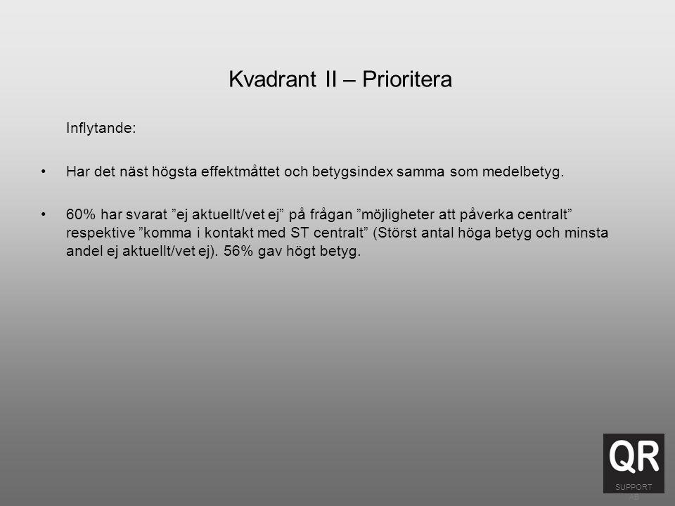 Kvadrant II – Prioritera Inflytande: Har det näst högsta effektmåttet och betygsindex samma som medelbetyg.