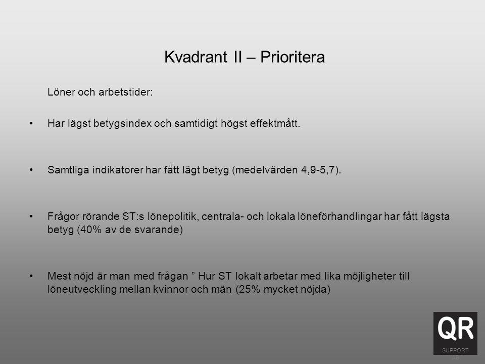 Kvadrant II – Prioritera Löner och arbetstider: Har lägst betygsindex och samtidigt högst effektmått.