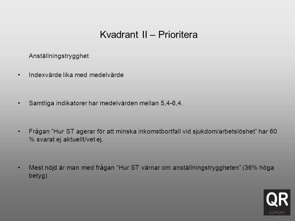 Kvadrant II – Prioritera Anställningstrygghet Indexvärde lika med medelvärde Samtliga indikatorer har medelvärden mellan 5,4-6,4.