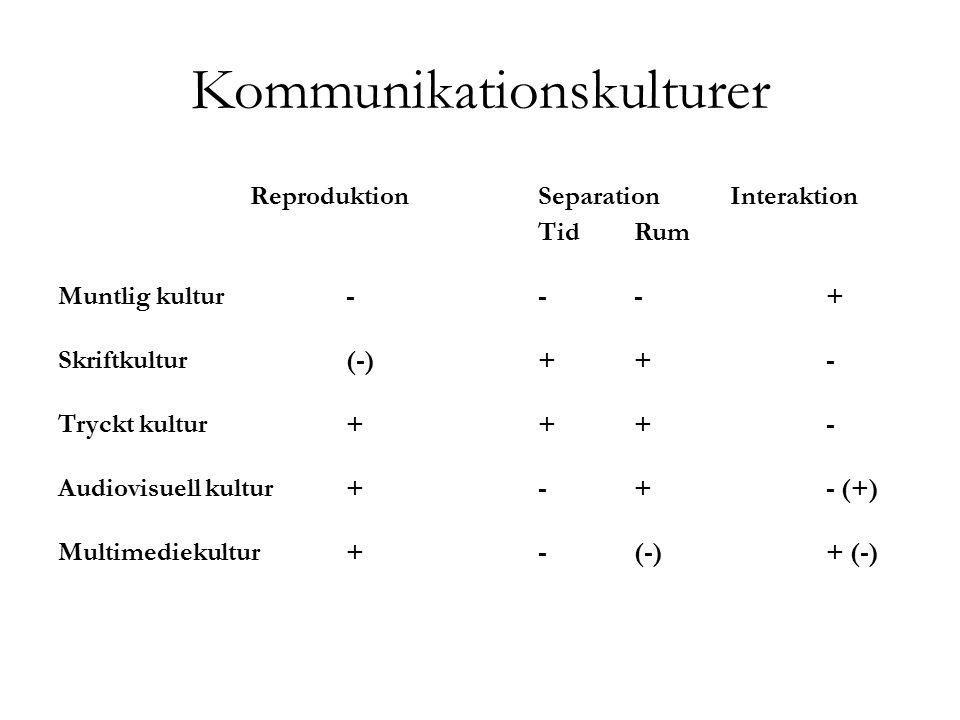 Kommunikationskulturer ReproduktionSeparationInteraktion TidRum Muntlig kultur---+ Skriftkultur(-)++- Tryckt kultur+++- Audiovisuell kultur+-+- (+) Mu
