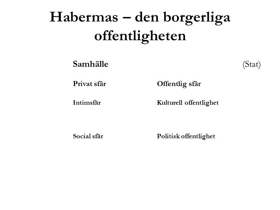 Habermas – den borgerliga offentligheten Samhälle (Stat) Privat sfärOffentlig sfär IntimsfärKulturell offentlighet Social sfärPolitisk offentlighet