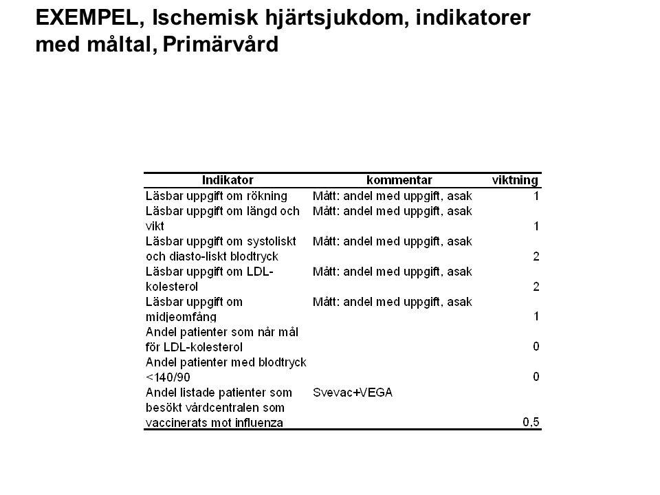 EXEMPEL, Ischemisk hjärtsjukdom, indikatorer med måltal, Primärvård