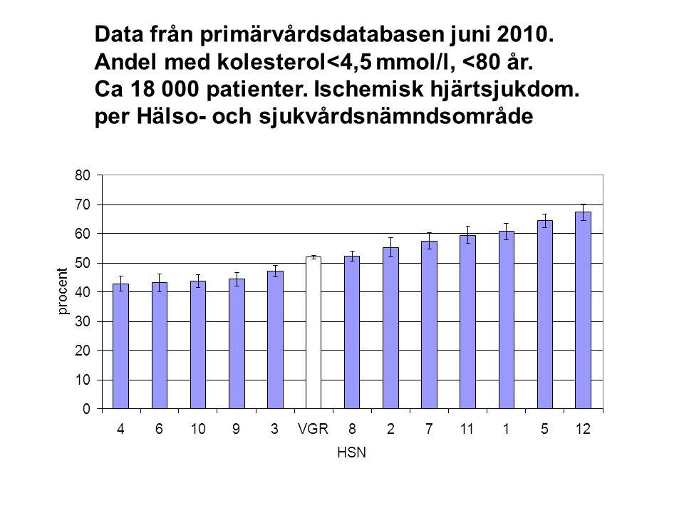 Data från primärvårdsdatabasen juni 2010. Andel med kolesterol<4,5 mmol/l, <80 år. Ca 18 000 patienter. Ischemisk hjärtsjukdom. per Hälso- och sjukvår