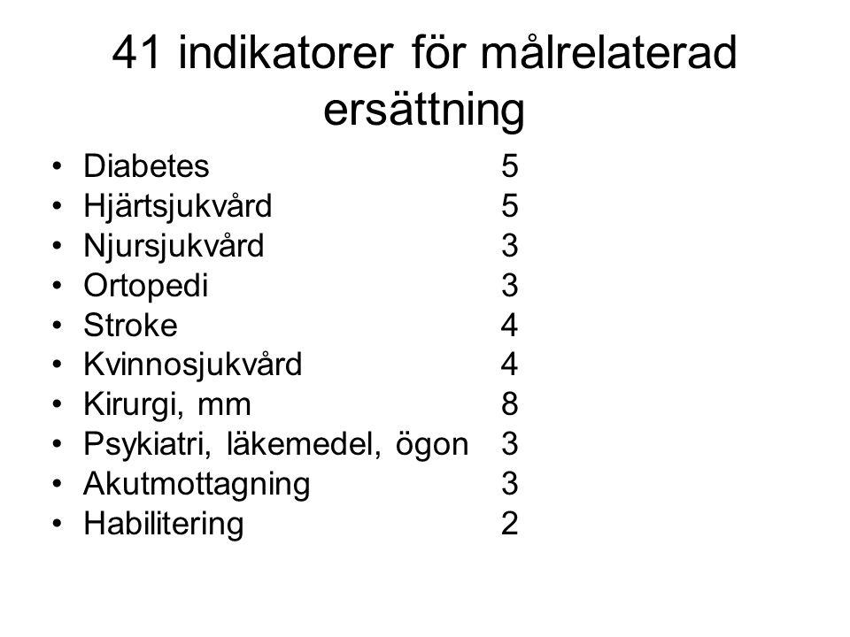 41 indikatorer för målrelaterad ersättning Diabetes5 Hjärtsjukvård5 Njursjukvård3 Ortopedi3 Stroke4 Kvinnosjukvård4 Kirurgi, mm8 Psykiatri, läkemedel,