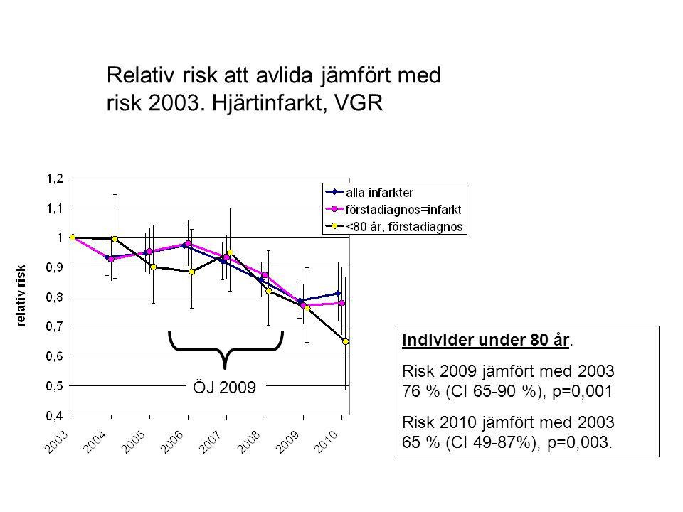 Relativ risk att avlida jämfört med risk 2003. Hjärtinfarkt, VGR individer under 80 år. Risk 2009 jämfört med 2003 76 % (CI 65-90 %), p=0,001 Risk 201
