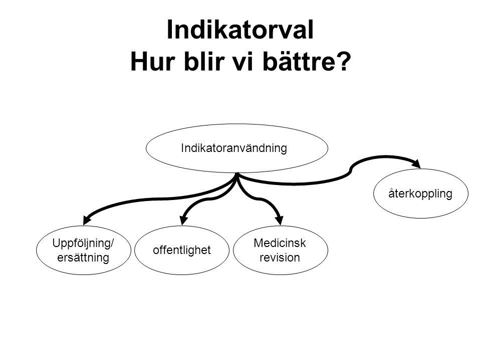Indikatorval Hur blir vi bättre? Indikatoranvändning Uppföljning/ ersättning offentlighet Medicinsk revision återkoppling