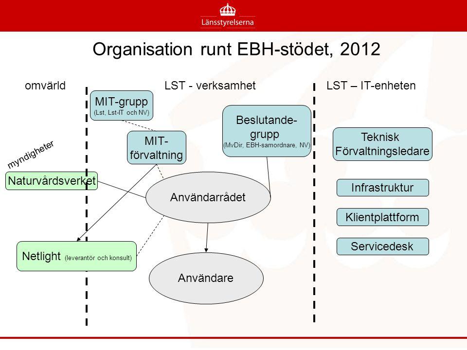 Organisation runt EBH-stödet, 2012 Infrastruktur Användarrådet Naturvårdsverket Användare omvärldLST - verksamhetLST – IT-enheten Netlight (leverantör och konsult) myndigheter MIT- förvaltning Beslutande- grupp (MvDir, EBH-samordnare, NV) MIT-grupp (Lst, Lst-IT och NV) Teknisk Förvaltningsledare Klientplattform Servicedesk