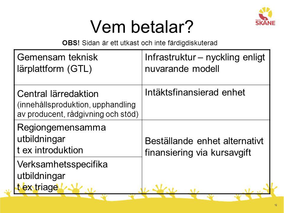 12 Vem betalar? Gemensam teknisk lärplattform (GTL) Infrastruktur – nyckling enligt nuvarande modell Central lärredaktion (innehållsproduktion, upphan