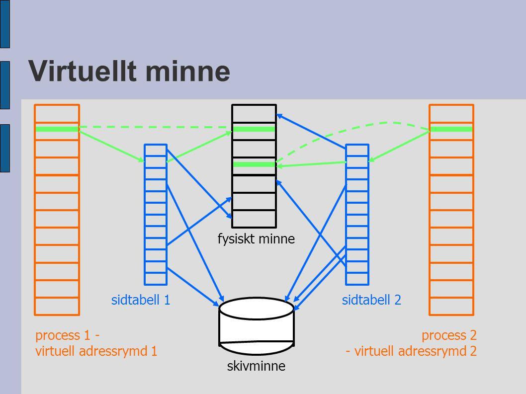 Virtuellt minne process 1 - virtuell adressrymd 1 process 2 - virtuell adressrymd 2 sidtabell 1sidtabell 2 fysiskt minne skivminne