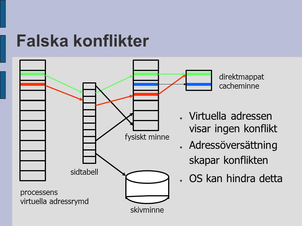 Falska konflikter ● Virtuella adressen visar ingen konflikt ● Adressöversättning skapar konflikten ● OS kan hindra detta processens virtuella adressrymd sidtabell fysiskt minne skivminne direktmappat cacheminne