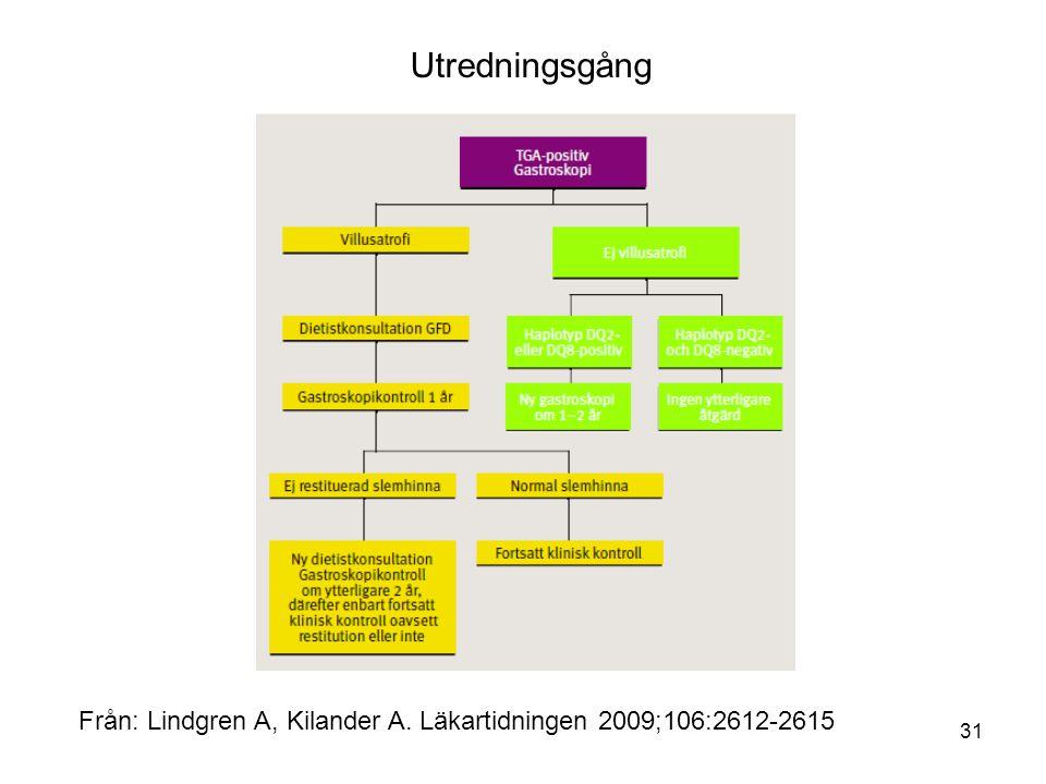 31 Från: Lindgren A, Kilander A. Läkartidningen 2009;106:2612-2615 Utredningsgång