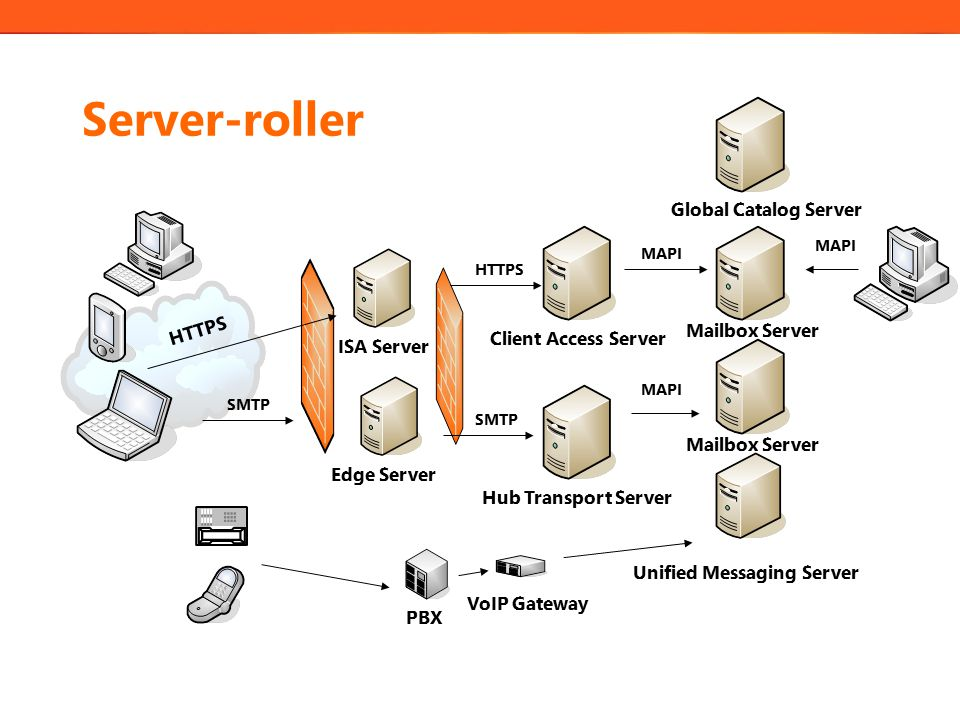 Server-roller Client Access Server Hub Transport Server Mailbox Server Unified Messaging Server Mailbox Server Edge Server Global Catalog Server MAPI SMTP ISA Server PBX MAPI HTTPS VoIP Gateway SMTP