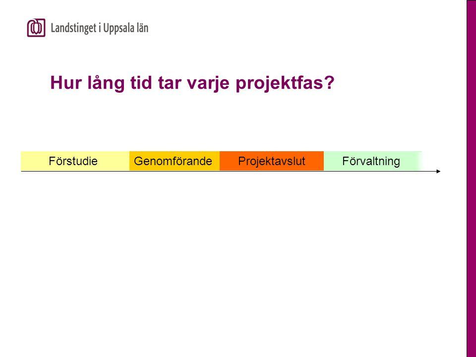 FörstudieGenomförande Projektavslut Förvaltning Hur lång tid tar varje projektfas?