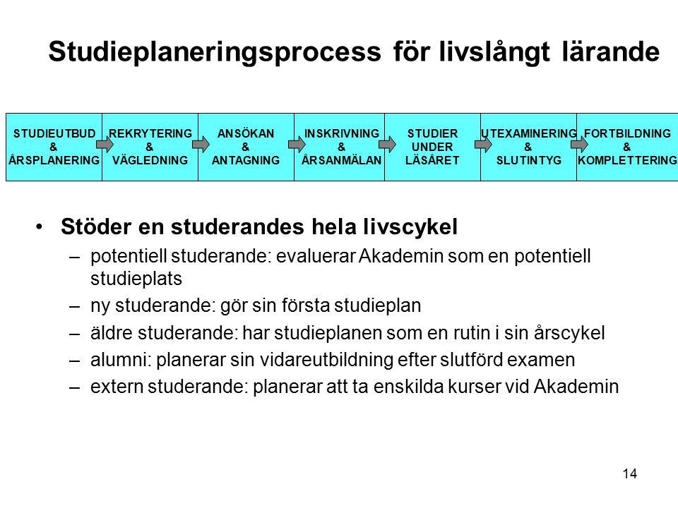14 Studieplaneringsprocess för livslångt lärande STUDIEUTBUD & ÅRSPLANERING REKRYTERING & VÄGLEDNING ANSÖKAN & ANTAGNING INSKRIVNING & ÅRSANMÄLAN STUDIER UNDER LÄSÅRET UTEXAMINERING & SLUTINTYG FORTBILDNING & KOMPLETTERING Stöder en studerandes hela livscykel –potentiell studerande: evaluerar Akademin som en potentiell studieplats –ny studerande: gör sin första studieplan –äldre studerande: har studieplanen som en rutin i sin årscykel –alumni: planerar sin vidareutbildning efter slutförd examen –extern studerande: planerar att ta enskilda kurser vid Akademin