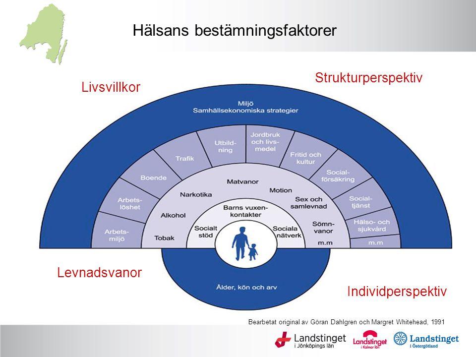 Hälsans bestämningsfaktorer Strukturperspektiv Livsvillkor Individperspektiv Levnadsvanor Bearbetat original av Göran Dahlgren och Margret Whitehead, 1991