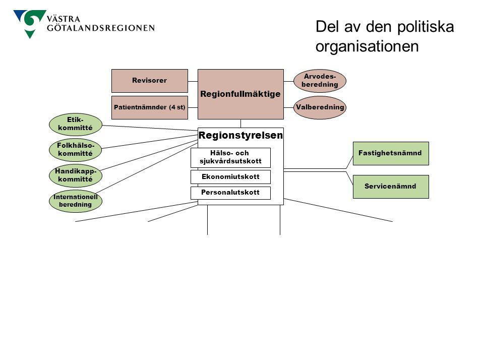 Regionfullmäktige Arvodes- beredning Revisorer Regionstyrelsen Ekonomiutskott Personalutskott Valberedning Patientnämnder (4 st) Etik- kommitté Folkhä