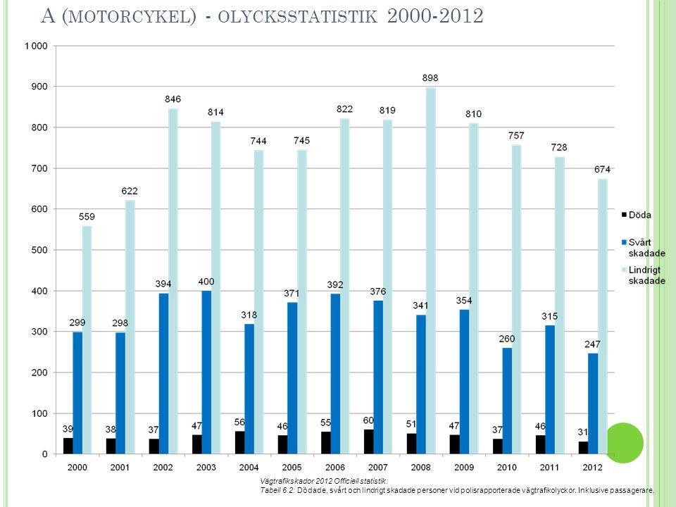 A ( MOTORCYKEL ) - OLYCKSSTATISTIK 2000-2012 Vägtrafikskador 2012 Officiell statistik: Tabell 6.2: Dödade, svårt och lindrigt skadade personer vid polisrapporterade vägtrafikolyckor.