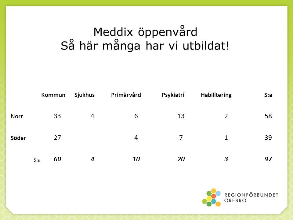 Meddix öppenvård Så här många har vi utbildat.