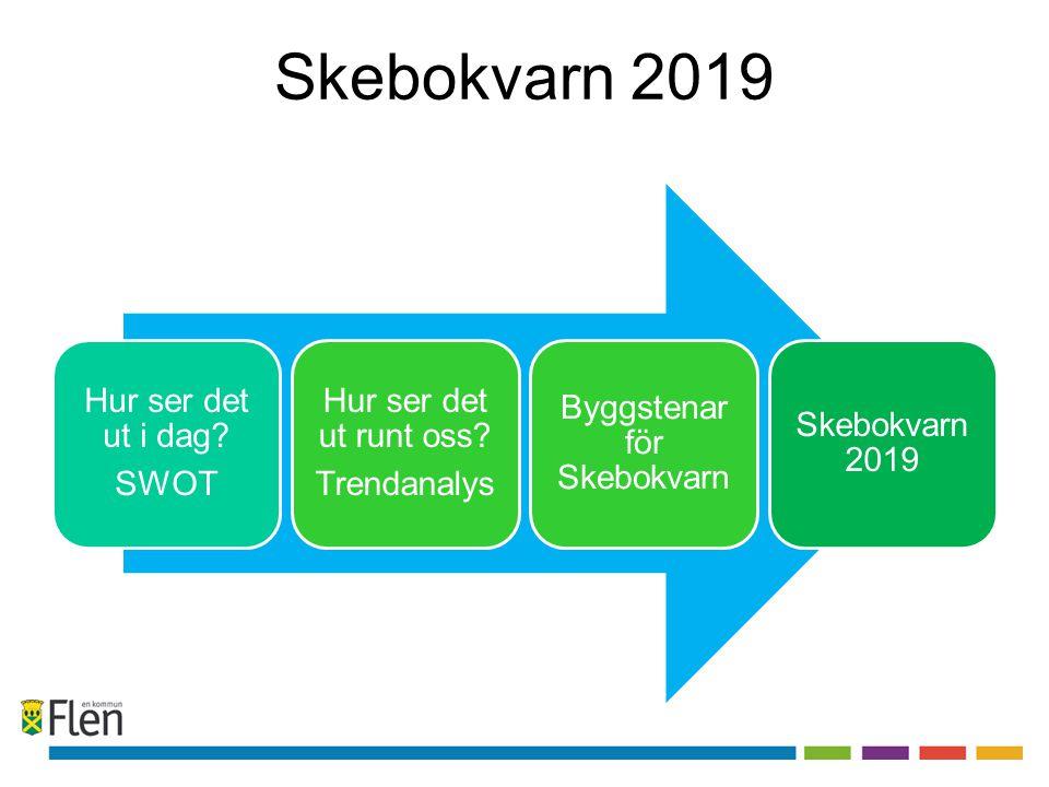 Skebokvarn 2019 Hur ser det ut i dag? SWOT Hur ser det ut runt oss? Trendanalys Byggstenar för Skebokvarn Skebokvarn 2019