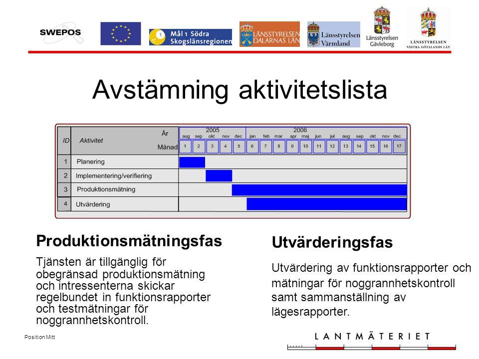 Position Mitt Avstämning aktivitetslista Utvärderingsfas Utvärdering av funktionsrapporter och mätningar för noggrannhetskontroll samt sammanställning av lägesrapporter.