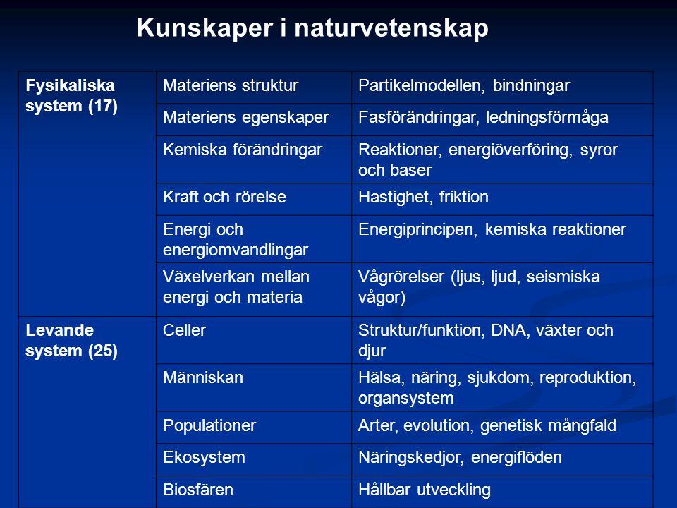 Fysikaliska system (17) Materiens strukturPartikelmodellen, bindningar Materiens egenskaperFasförändringar, ledningsförmåga Kemiska förändringarReakti